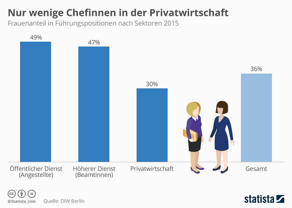 Weibliche Vorgesetzte - in der Privatwirtschaft unterrepräsentiert